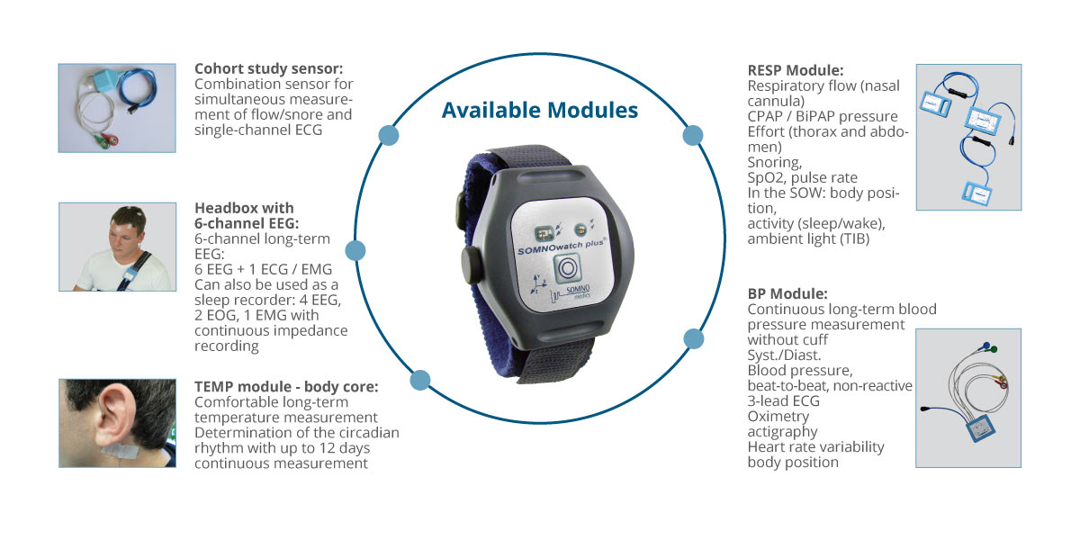 A overview of the available sensor modules for the SOMNOwatch Plus