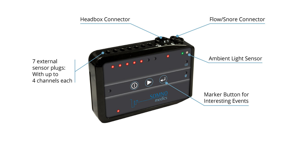 The technical aspects of the SOMNO HD Eco PSG system