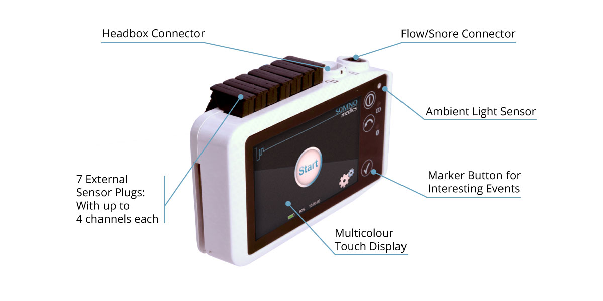 The technical aspects of the SOMNO HD PSG device