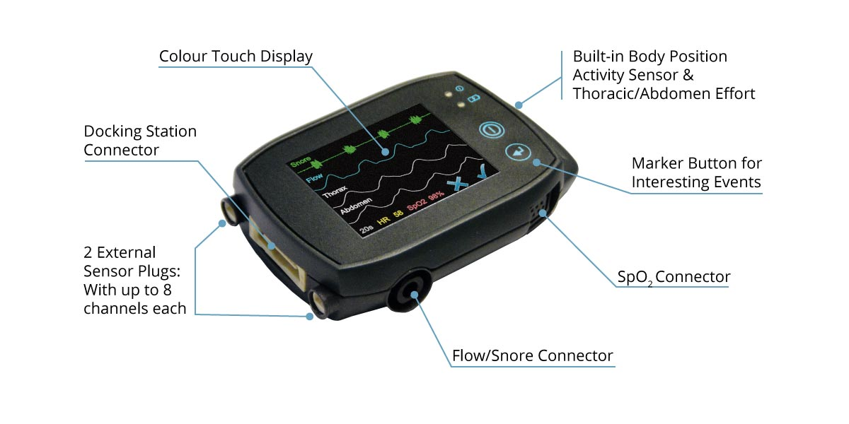 The technical aspects of the SOMNOtouch RESP PG
